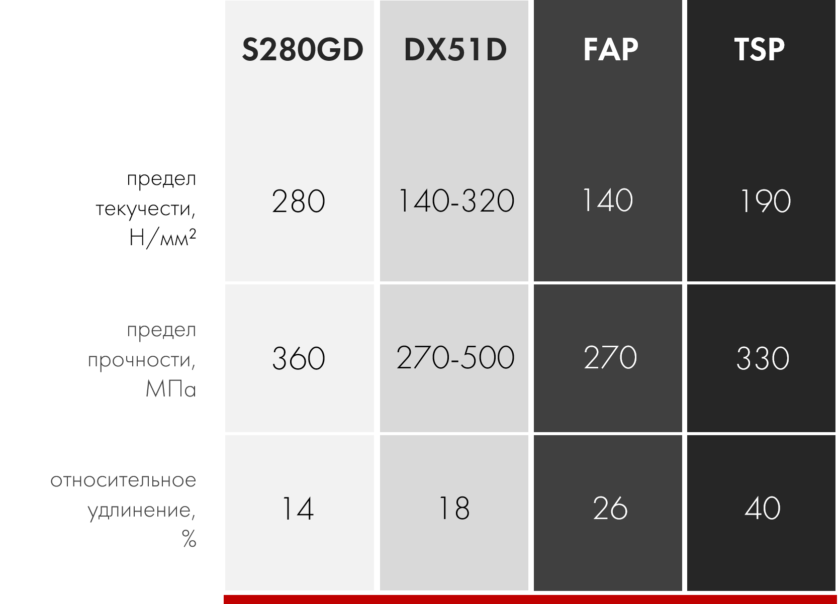 tsp fap s280gd dx51d